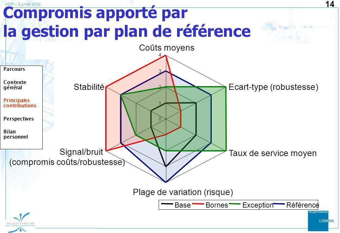 HDR – 3 juillet 2006 14 Compromis apporté par la gestion par plan de référence 0 1 2 3 4 Coûts moyens Ecart-type (robustesse) Taux de service moyen Pl
