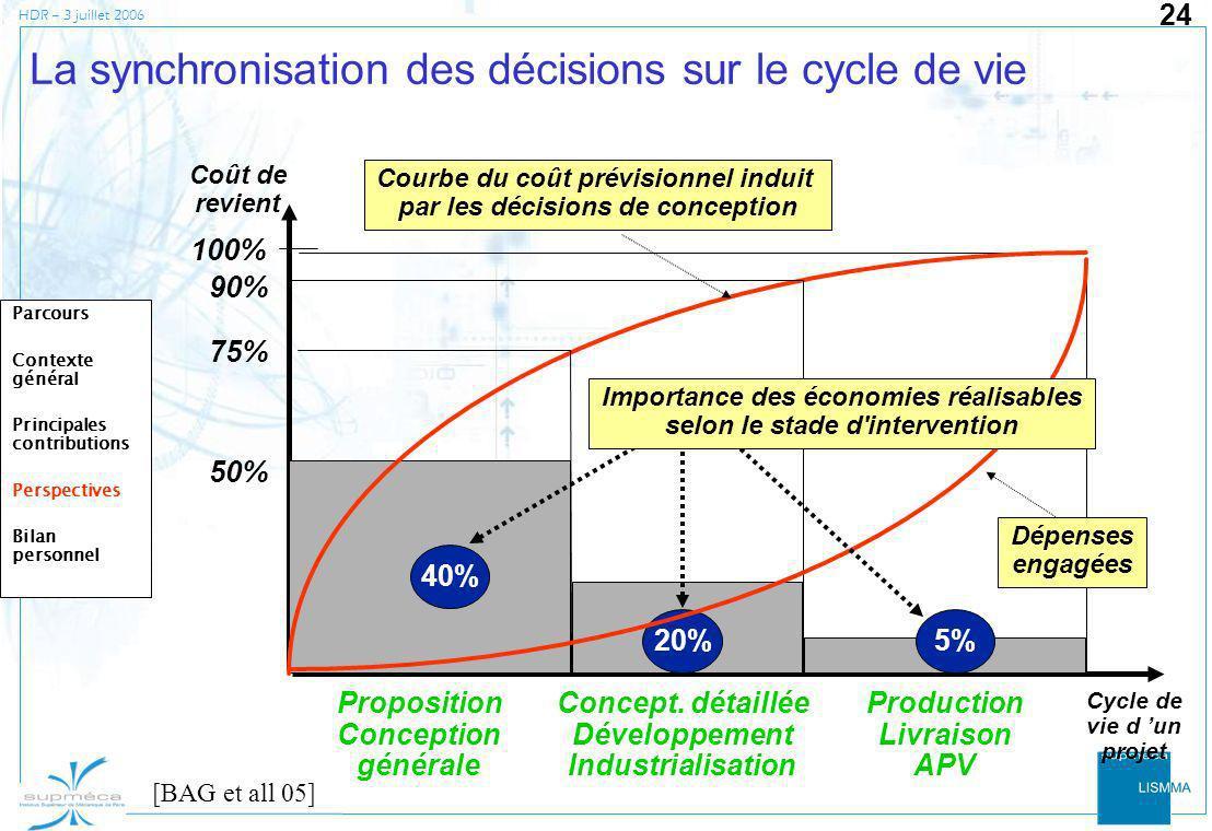 HDR – 3 juillet 2006 24 La synchronisation des décisions sur le cycle de vie Coût de revient 100% 75% 90% 50% 40% 5%20% Proposition Conception général