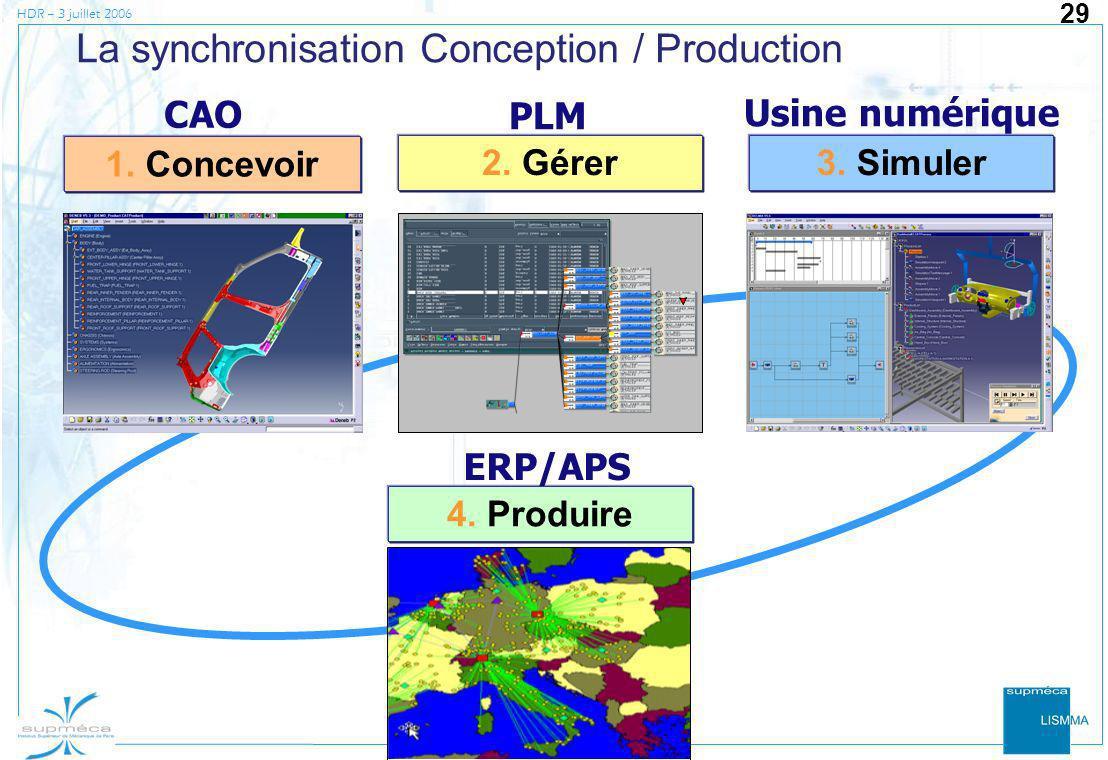 HDR – 3 juillet 2006 29 La synchronisation Conception / Production 3. Simuler 1. Concevoir 2. Gérer PLM CAO Usine numérique 4. Produire ERP/APS