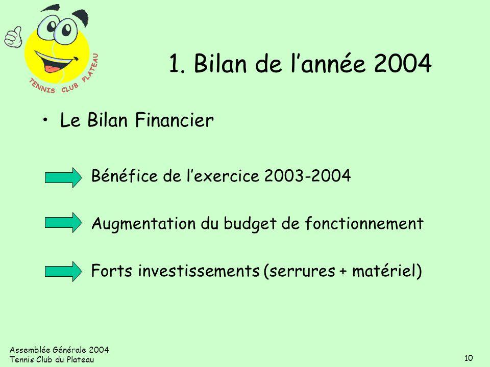 Assemblée Générale 2004 Tennis Club du Plateau 10 1. Bilan de lannée 2004 Le Bilan Financier Bénéfice de lexercice 2003-2004 Augmentation du budget de