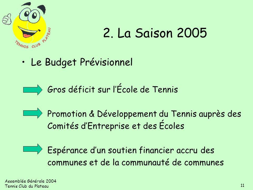 Assemblée Générale 2004 Tennis Club du Plateau 11 Le Budget Prévisionnel Gros déficit sur lÉcole de Tennis Promotion & Développement du Tennis auprès