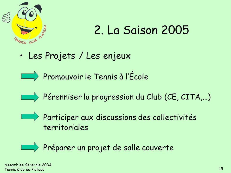 Assemblée Générale 2004 Tennis Club du Plateau 15 Les Projets / Les enjeux Promouvoir le Tennis à lÉcole Pérenniser la progression du Club (CE, CITA,…