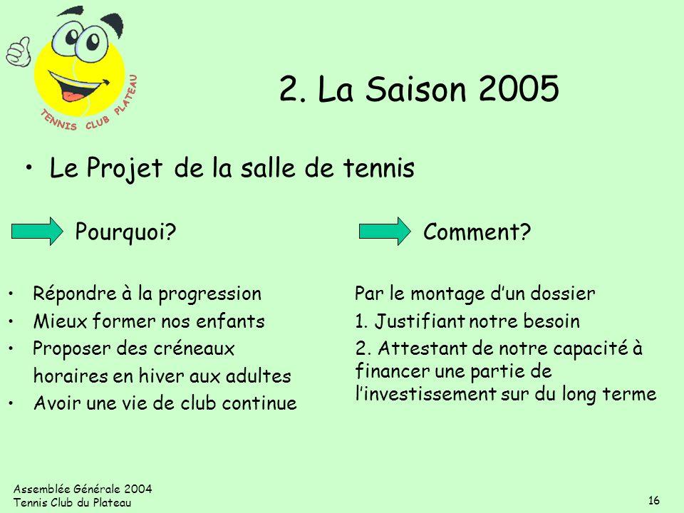 Assemblée Générale 2004 Tennis Club du Plateau 16 Pourquoi? Répondre à la progression Mieux former nos enfants Proposer des créneaux horaires en hiver