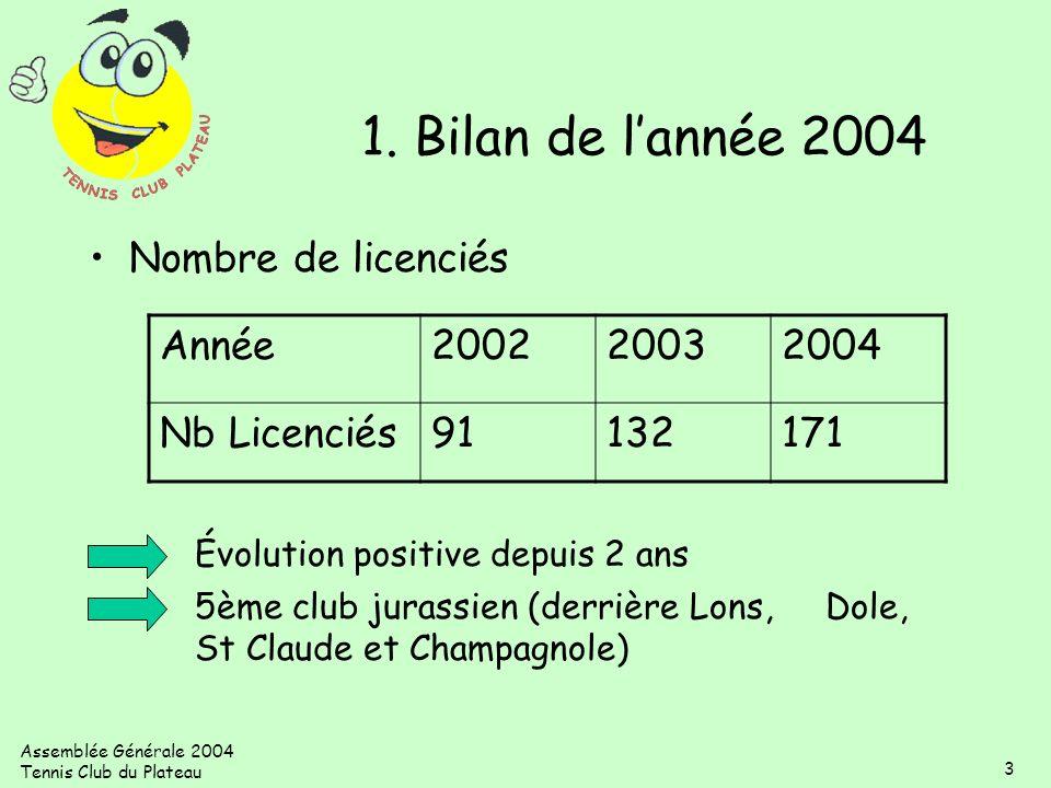 Assemblée Générale 2004 Tennis Club du Plateau 3 1. Bilan de lannée 2004 Nombre de licenciés Évolution positive depuis 2 ans 5ème club jurassien (derr