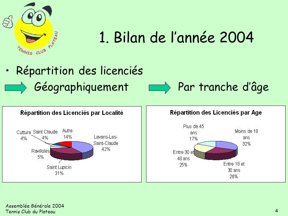 Assemblée Générale 2004 Tennis Club du Plateau 4 Répartition des licenciés GéographiquementPar tranche dâge 1. Bilan de lannée 2004