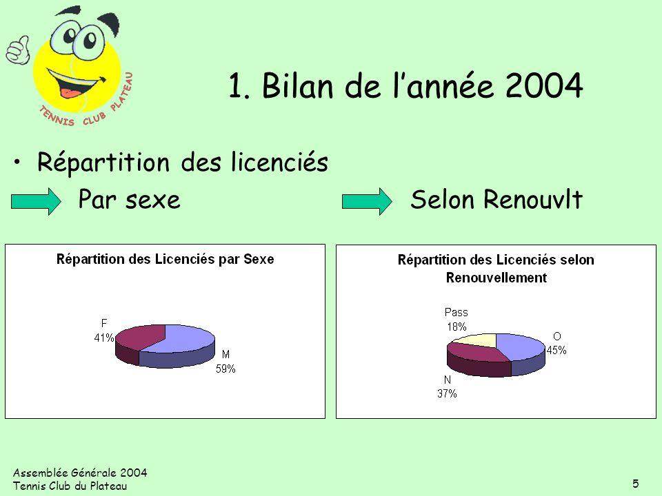 Assemblée Générale 2004 Tennis Club du Plateau 5 Répartition des licenciés Par sexeSelon Renouvlt 1. Bilan de lannée 2004