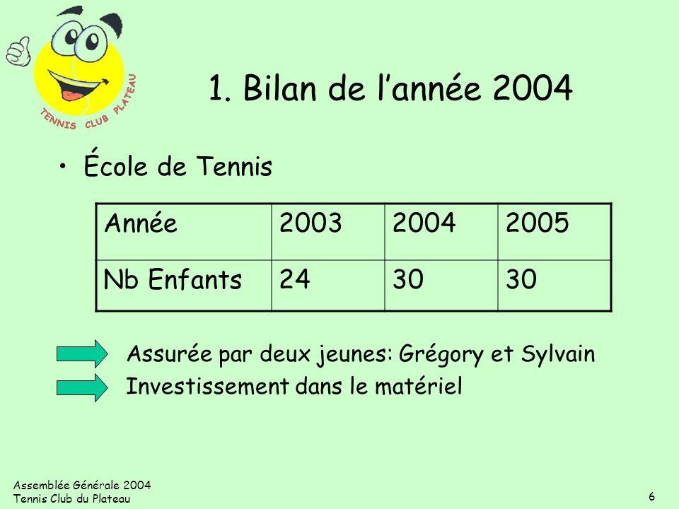 Assemblée Générale 2004 Tennis Club du Plateau 6 École de Tennis Assurée par deux jeunes: Grégory et Sylvain Investissement dans le matériel Année2003