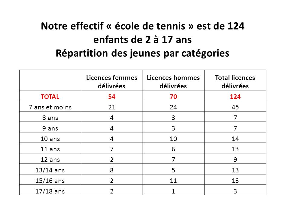 Notre effectif « école de tennis » est de 124 enfants de 2 à 17 ans Répartition des jeunes par catégories Licences femmes délivrées Licences hommes dé
