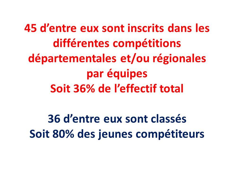 45 dentre eux sont inscrits dans les différentes compétitions départementales et/ou régionales par équipes Soit 36% de leffectif total 36 dentre eux s