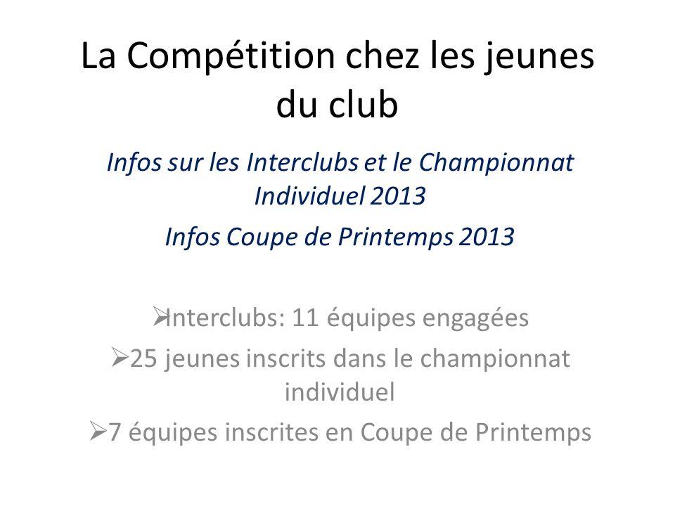 La Compétition chez les jeunes du club Infos sur les Interclubs et le Championnat Individuel 2013 Infos Coupe de Printemps 2013 Interclubs: 11 équipes