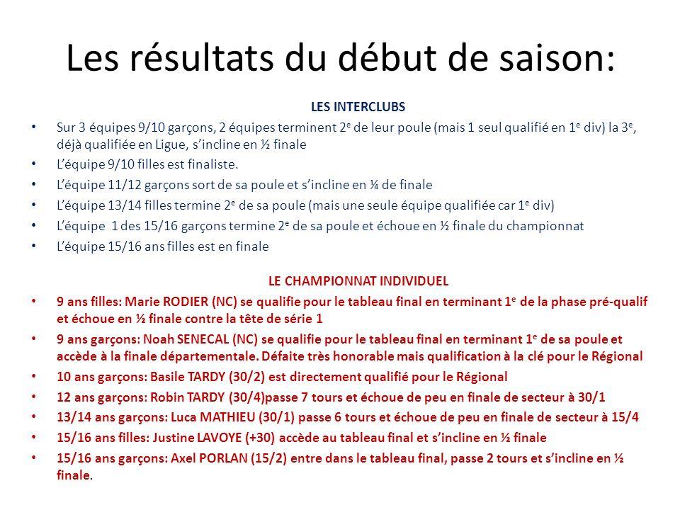 Les résultats du début de saison: LES INTERCLUBS Sur 3 équipes 9/10 garçons, 2 équipes terminent 2 e de leur poule (mais 1 seul qualifié en 1 e div) l