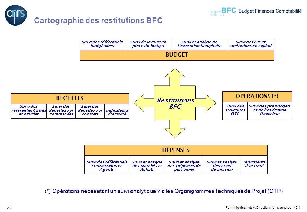 Formation Instituts et Directions fonctionnelles – v2.4 25 Cartographie des restitutions BFC Restitutions BFC BUDGET Suivi et analyse de lexécution bu