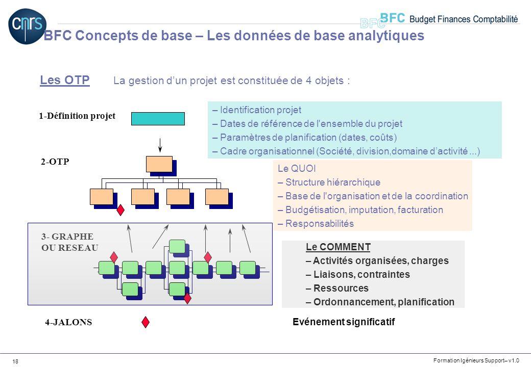 Formation Igénieurs Support– v1.0 18 Les OTP La gestion dun projet est constituée de 4 objets : 1-Définition projet – Identification projet – Dates de