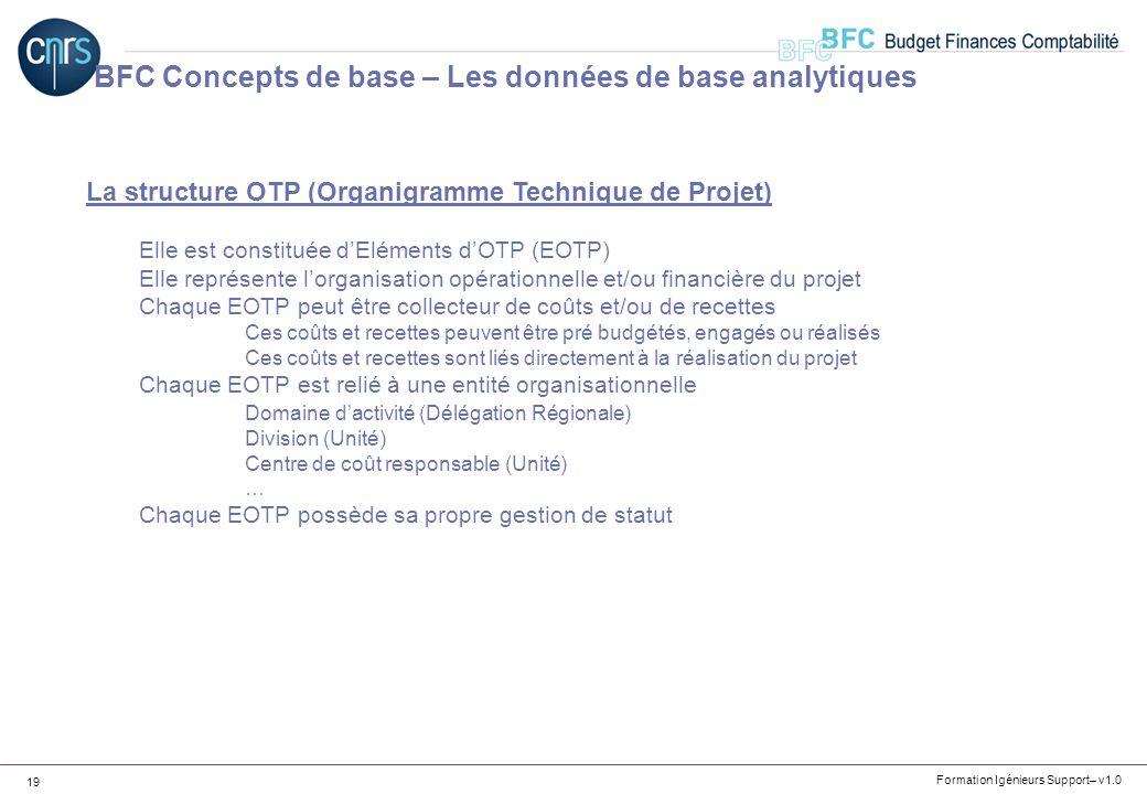 Formation Igénieurs Support– v1.0 19 La structure OTP (Organigramme Technique de Projet) Elle est constituée dEléments dOTP (EOTP) Elle représente lor
