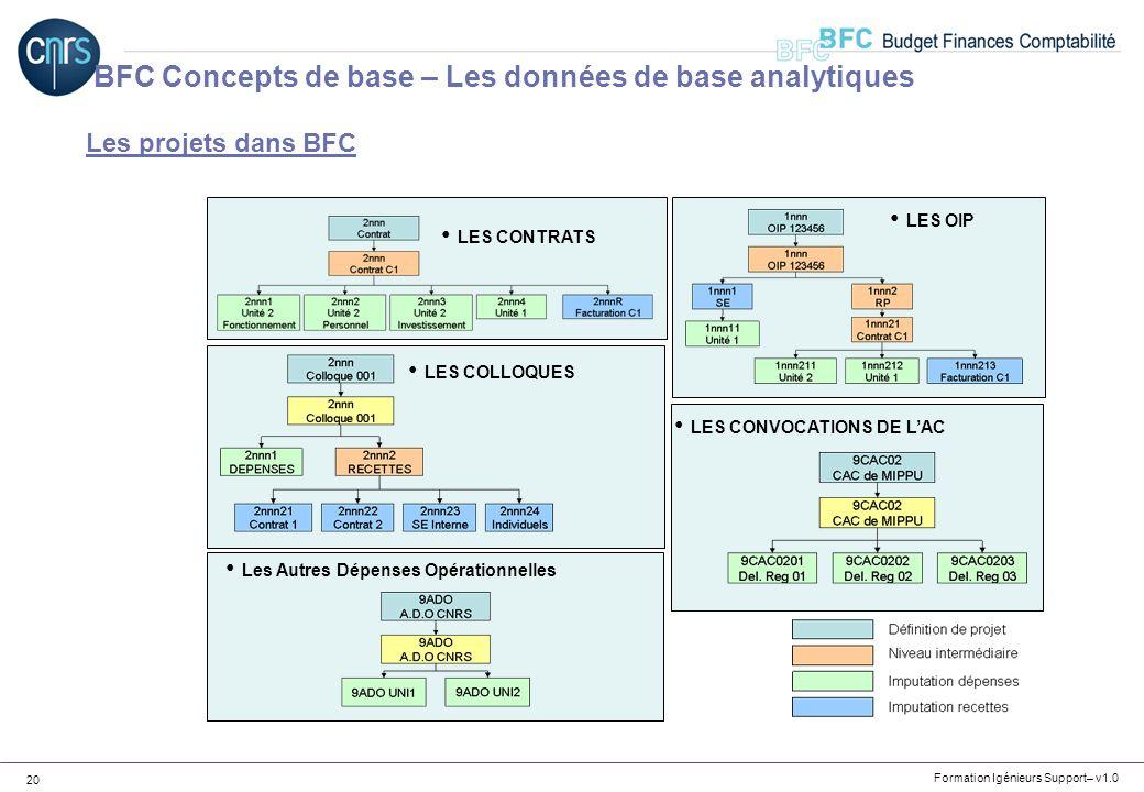 Formation Igénieurs Support– v1.0 20 Les projets dans BFC LES CONTRATS LES OIP LES COLLOQUES LES CONVOCATIONS DE LAC Les Autres Dépenses Opérationnell