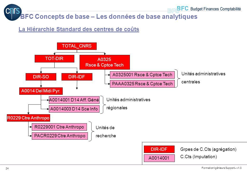 Formation Igénieurs Support– v1.0 24 La Hiérarchie Standard des centres de coûts TOTAL_CNRS TOT-DIR DIR-SODIR-IDF A0014 Del Midi Pyr. R0229 Ctre Anthr