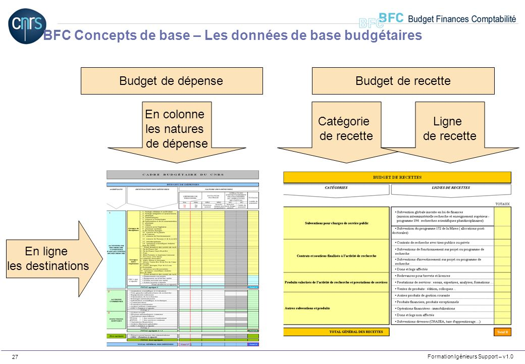 Formation Igénieurs Support – v1.0 27 En ligne les destinations En colonne les natures de dépense Catégorie de recette Ligne de recette Budget de rece