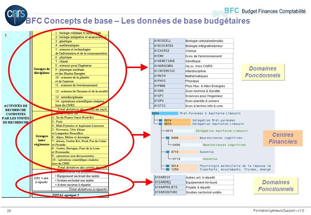 Formation Igénieurs Support – v1.0 29 Domaines Fonctionnels Centres Financiers BFC Concepts de base – Les données de base budgétaires