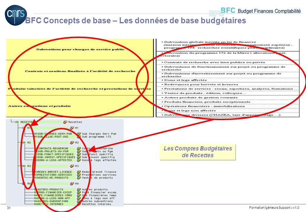 Formation Igénieurs Support – v1.0 31 BFC Concepts de base – Les données de base budgétaires Les Comptes Budgétaires de Recettes
