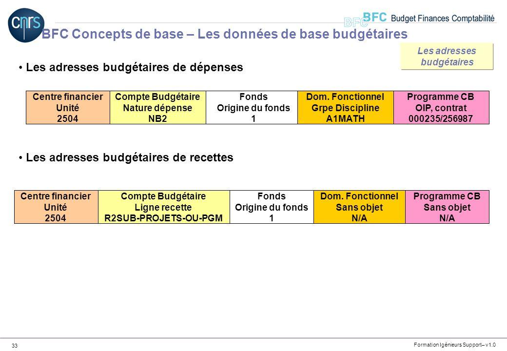 Formation Igénieurs Support– v1.0 33 Les adresses budgétaires de dépenses Les adresses budgétaires de recettes Centre financier Unité 2504 Compte Budg