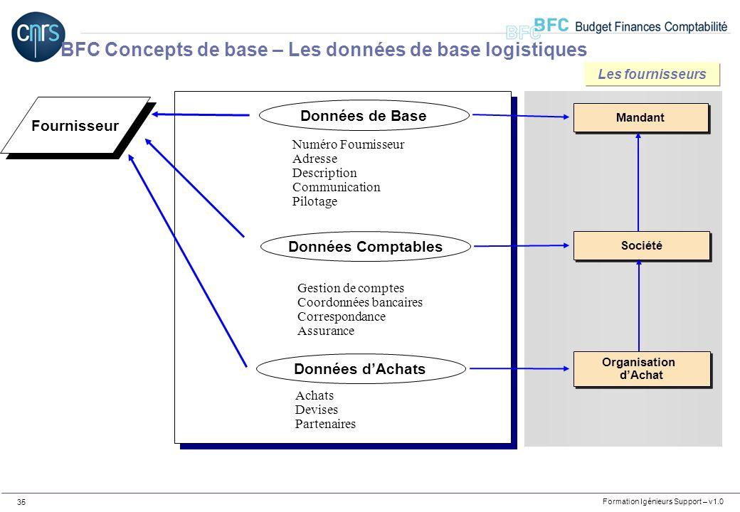 Formation Igénieurs Support – v1.0 35 Fournisseur Données dAchats Données de Base Données Comptables Mandant Société Numéro Fournisseur Adresse Descri