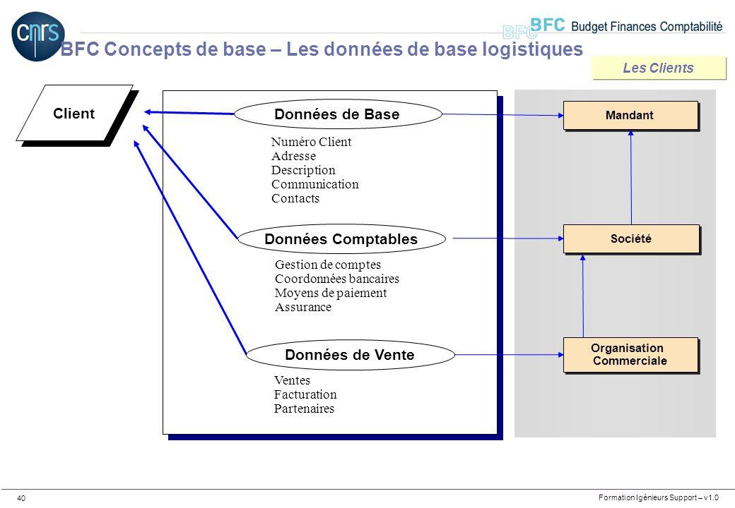 Formation Igénieurs Support – v1.0 40 Client Numéro Client Adresse Description Communication Contacts Gestion de comptes Coordonnées bancaires Moyens