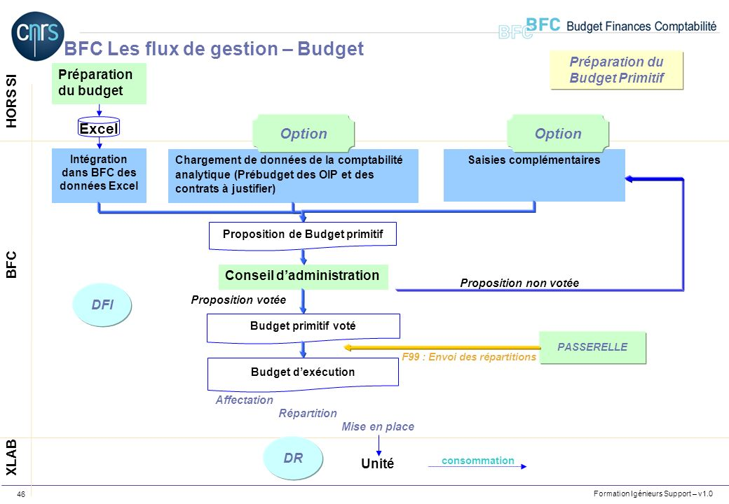 Formation Igénieurs Support – v1.0 46 Préparation du budget HORS SI XLAB BFC Intégration dans BFC des données Excel Excel Chargement de données de la