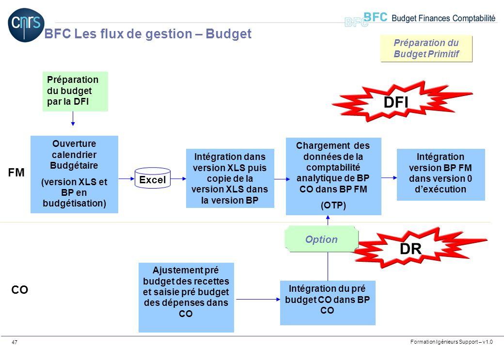 Formation Igénieurs Support – v1.0 47 Préparation du budget par la DFI Ouverture calendrier Budgétaire (version XLS et BP en budgétisation) Excel Inté