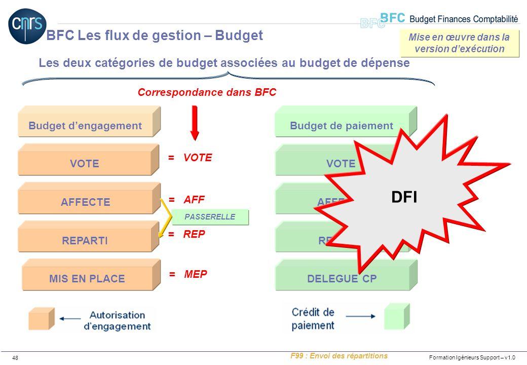Formation Igénieurs Support – v1.0 48 Budget dengagement Les deux catégories de budget associées au budget de dépense VOTE AFFECTE REPARTI MIS EN PLAC
