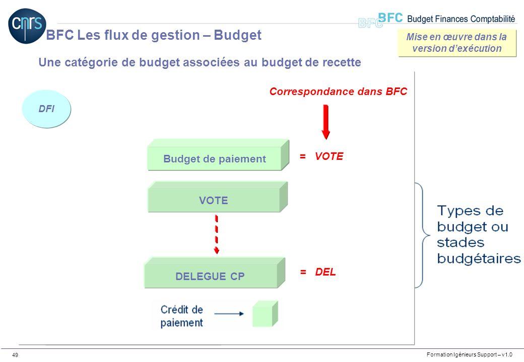 Formation Igénieurs Support – v1.0 49 * Budget de paiement VOTE DELEGUE CP Une catégorie de budget associées au budget de recette Correspondance dans