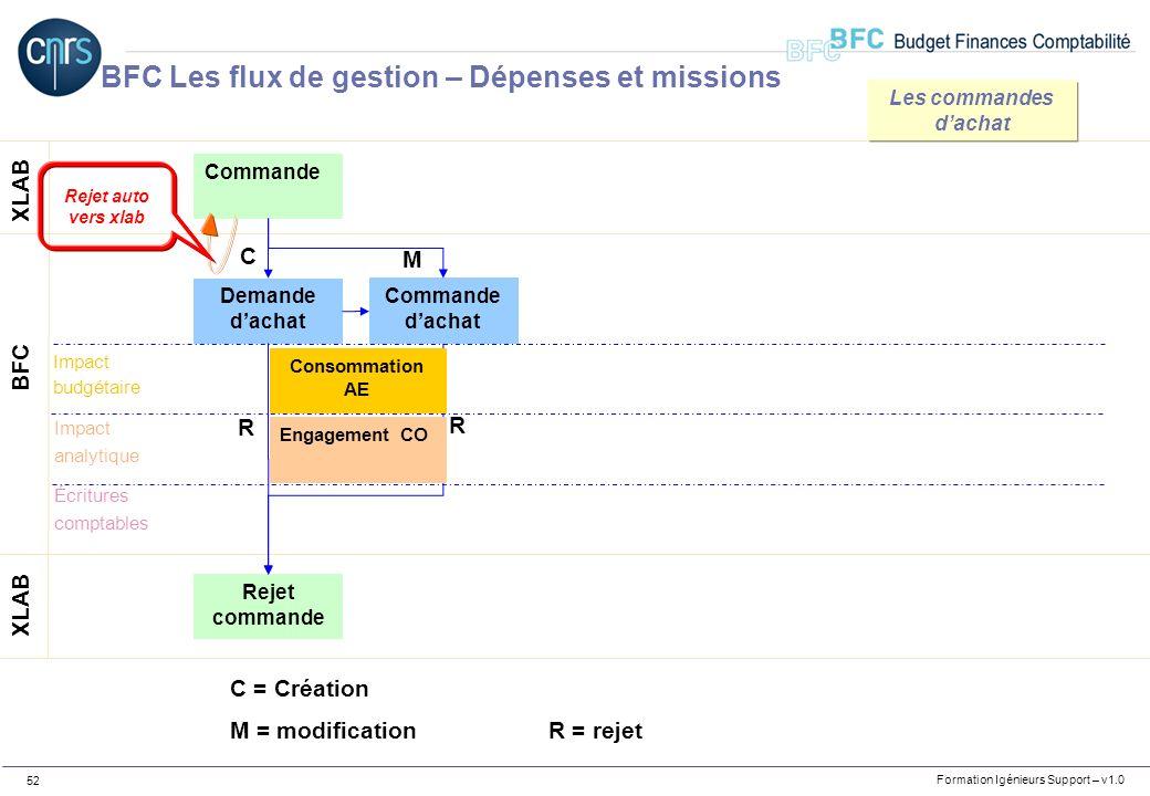 Formation Igénieurs Support – v1.0 52 Commande XLAB BFC Demande dachat C Rejet commande R R C = Création M = modificationR = rejet Consommation AE Eng