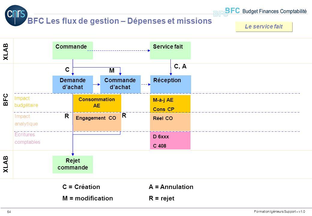 Formation Igénieurs Support – v1.0 54 Commande XLAB BFC Demande dachat C Rejet commande R R C = CréationA = Annulation M = modificationR = rejet M-à-j