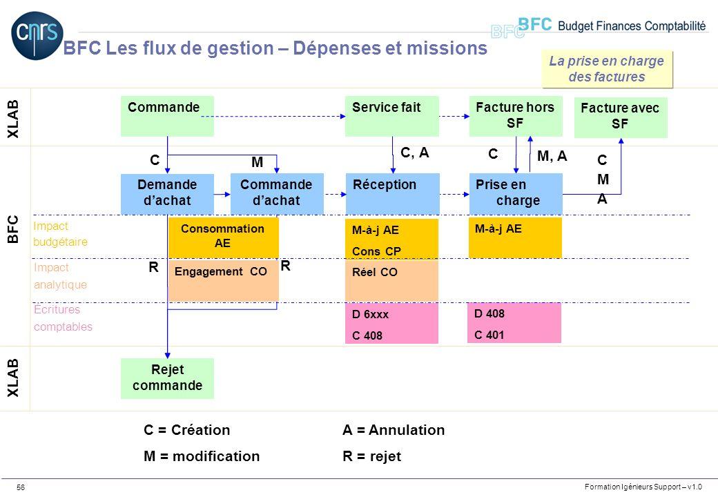 Formation Igénieurs Support – v1.0 56 Commande XLAB BFC Demande dachat C Rejet commande R R C = CréationA = Annulation M = modificationR = rejet M-à-j