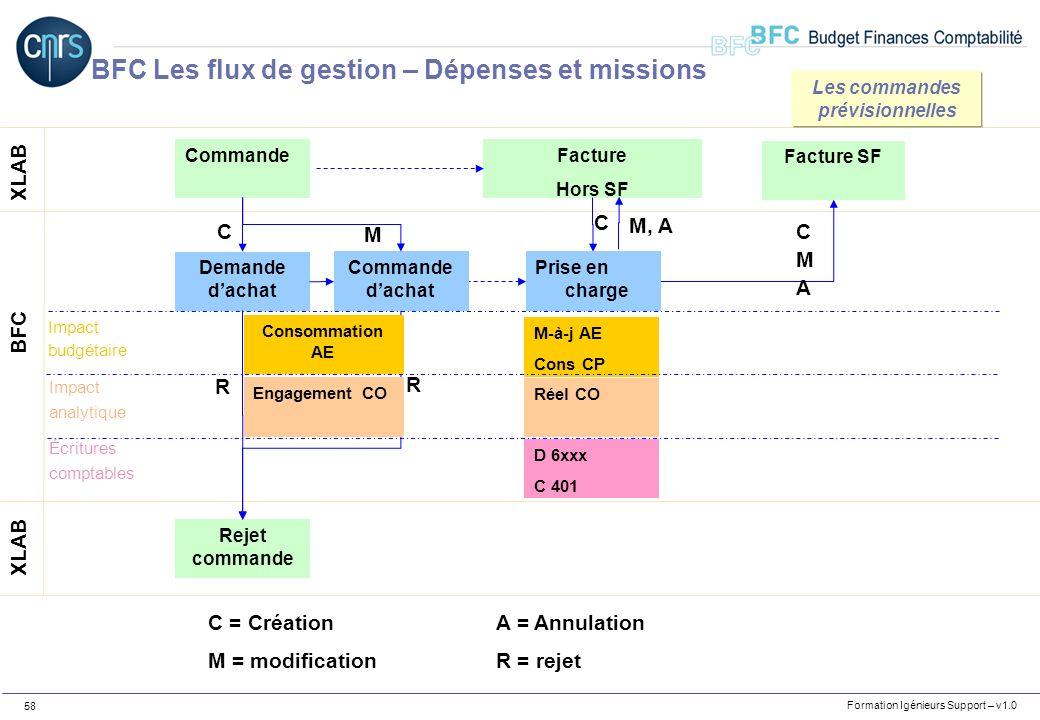 Formation Igénieurs Support – v1.0 58 Commande XLAB BFC Demande dachat C Rejet commande R R C = CréationA = Annulation M = modificationR = rejet M-à-j