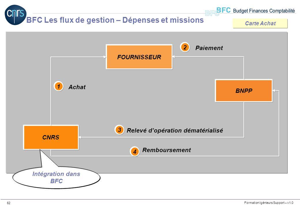 Formation Igénieurs Support – v1.0 62 Utilisation de la carte achat CNRS FOURNISSEUR BNPP 1 Achat 2 3 4 Paiement Relevé dopération dématérialisé Rembo