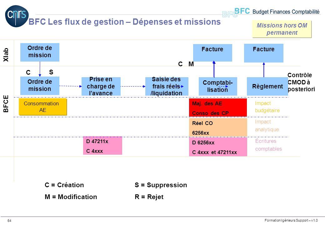 Formation Igénieurs Support – v1.0 64 Xlab BFCE C = CréationS = Suppression M = ModificationR = Rejet D 47211x C 4xxx Saisie des frais réels /liquidat