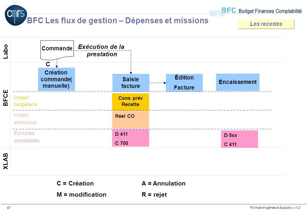 Formation Igénieurs Support – v1.0 67 Labo XLAB BFCE Création commande( manuelle) C C = CréationA = Annulation M = modificationR = rejet Cons prév Rec