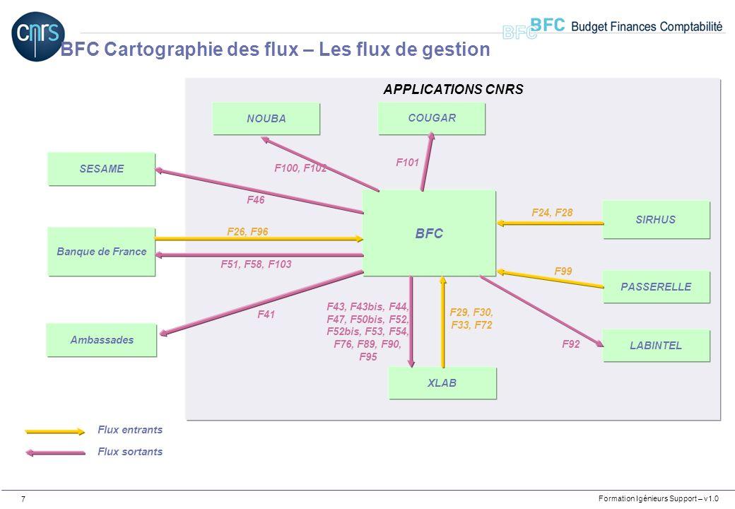 Formation Igénieurs Support – v1.0 8 Flux entrants : F24 : SIRHUS – Avances et acomptes F26 : Banque de France - Opérations Carte Achat F28 : SIRHUS – Données mensuelles de paie F29 : XLAB – Commandes dachat F30 : XLAB – Missions F33 : XLAB – Factures achats F72 : XLAB – Services faits F96 : Banque de France – Opérations Carte Logée F99 : PASSERELLE – Notifications sur dotations annuelles BFC Cartographie des flux – Les flux de gestion