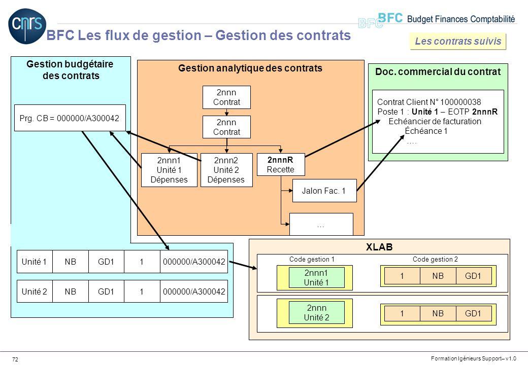 Formation Igénieurs Support– v1.0 72 Gestion budgétaire des contrats Doc. commercial du contrat Gestion analytique des contrats 2nnn Contrat 2nnn Cont