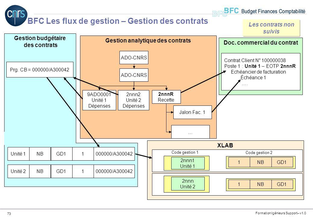 Formation Igénieurs Support– v1.0 73 Gestion budgétaire des contrats Doc. commercial du contrat Gestion analytique des contrats ADO-CNRS 2nnnR Recette