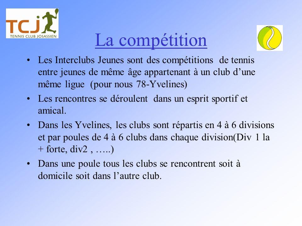 La compétition Les Interclubs Jeunes sont des compétitions de tennis entre jeunes de même âge appartenant à un club dune même ligue (pour nous 78-Yvel