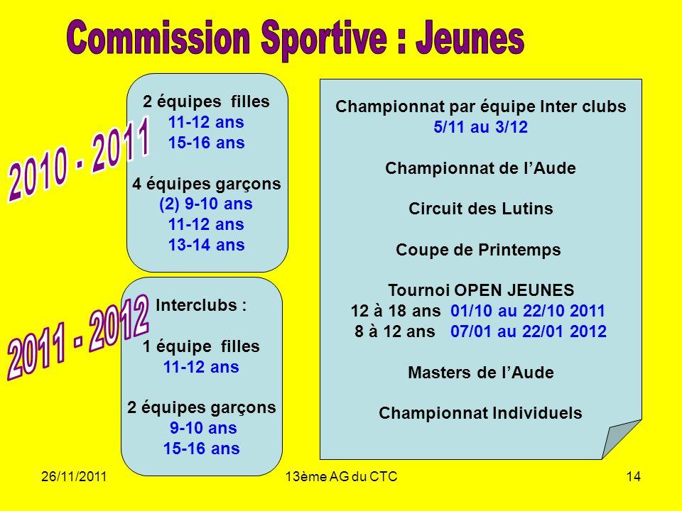 26/11/201113ème AG du CTC14 2 équipes filles 11-12 ans 15-16 ans 4 équipes garçons (2) 9-10 ans 11-12 ans 13-14 ans Championnat par équipe Inter clubs