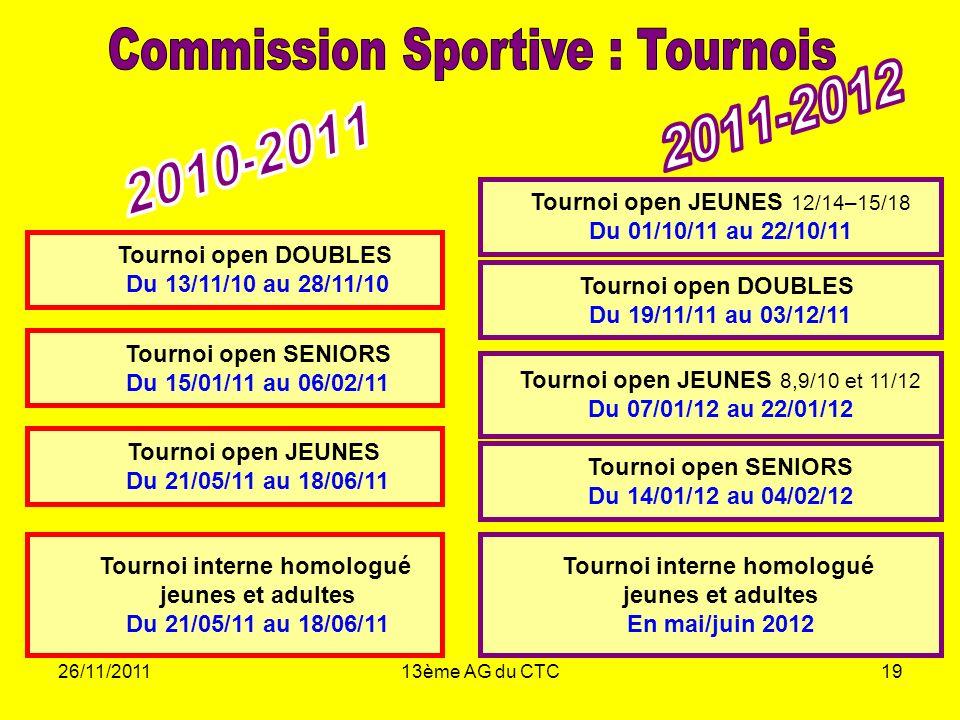 26/11/201113ème AG du CTC19 Tournoi open DOUBLES Du 13/11/10 au 28/11/10 Tournoi open SENIORS Du 15/01/11 au 06/02/11 Tournoi open JEUNES Du 21/05/11