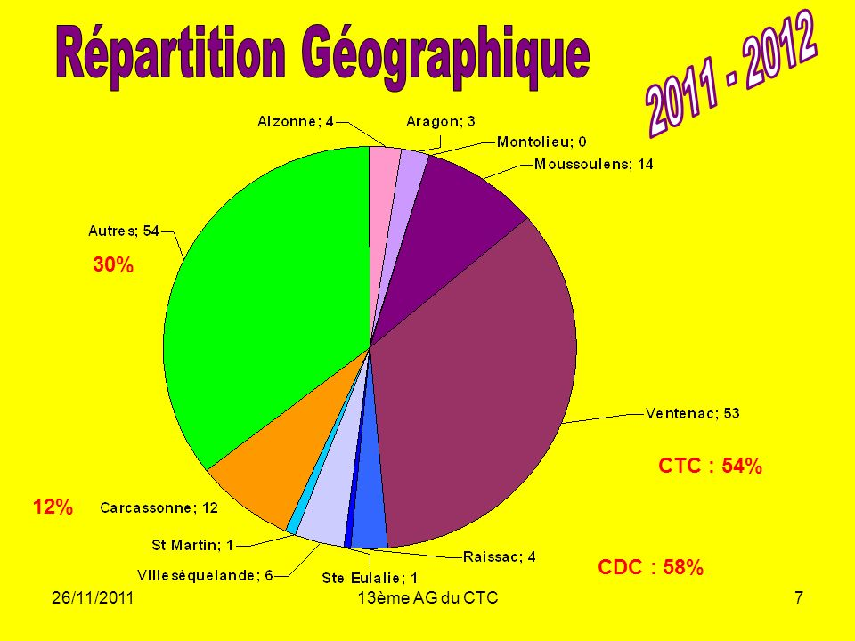 26/11/201113ème AG du CTC7 CTC : 54% CDC : 58% 12% 30%