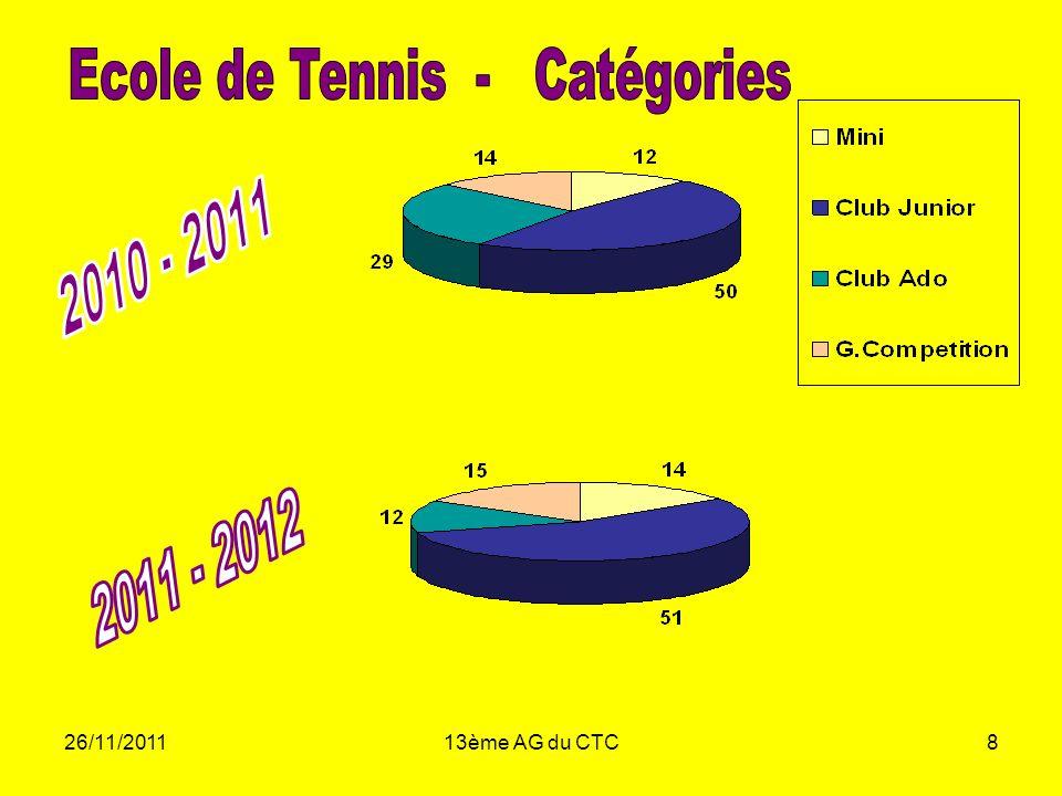 26/11/201113ème AG du CTC8