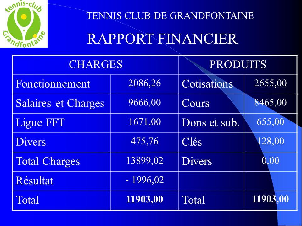 TENNIS CLUB DE GRANDFONTAINE RAPPORT FINANCIER CHARGESPRODUITS Fonctionnement 2086,26 Cotisations 2655,00 Salaires et Charges 9666,00 Cours 8465,00 Ligue FFT 1671,00 Dons et sub.
