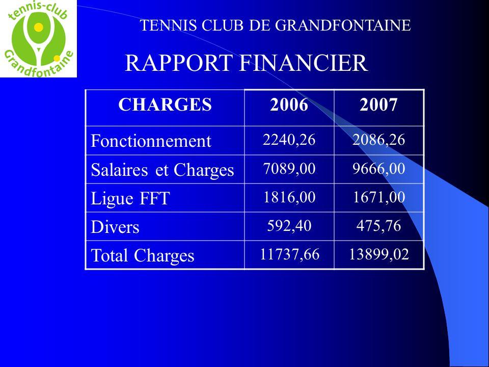 TENNIS CLUB DE GRANDFONTAINE RAPPORT FINANCIER CHARGES20062007 Fonctionnement 2240,262086,26 Salaires et Charges 7089,009666,00 Ligue FFT 1816,001671,00 Divers 592,40475,76 Total Charges 11737,6613899,02