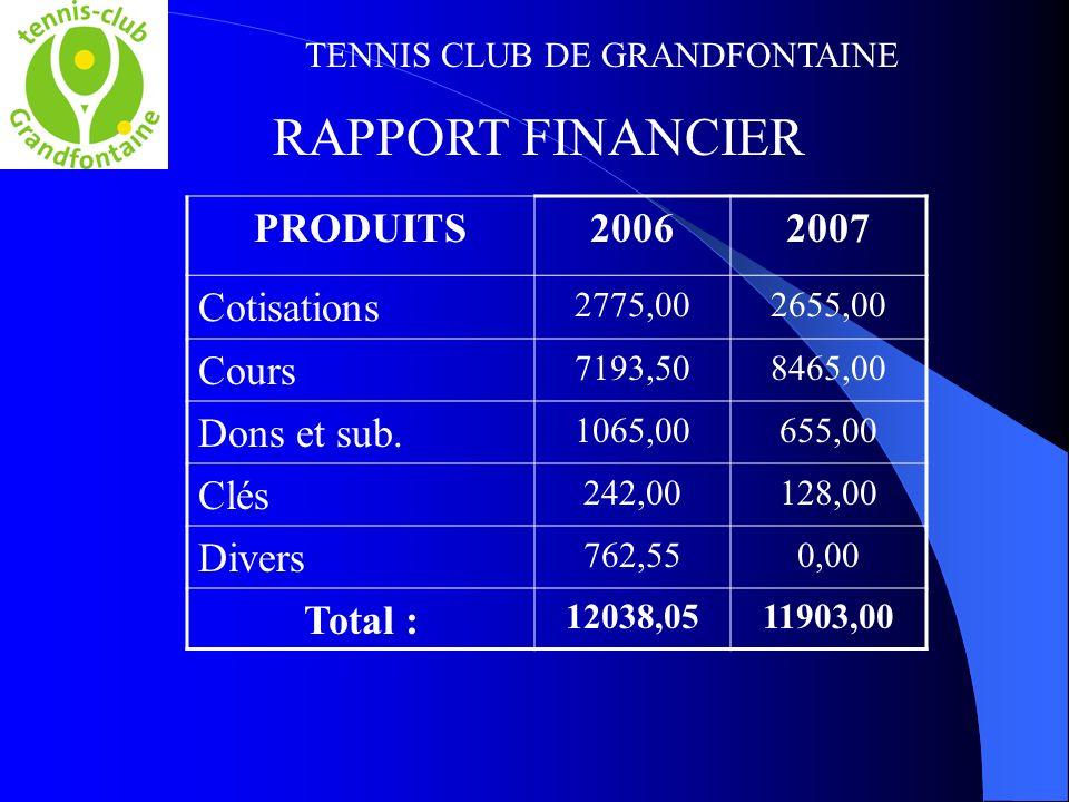 TENNIS CLUB DE GRANDFONTAINE RAPPORT FINANCIER PRODUITS20062007 Cotisations 2775,002655,00 Cours 7193,508465,00 Dons et sub. 1065,00655,00 Clés 242,00