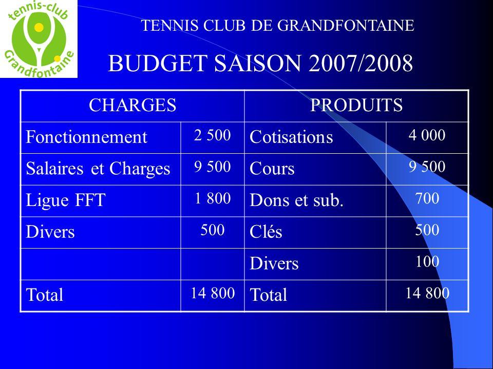 TENNIS CLUB DE GRANDFONTAINE CHARGESPRODUITS Fonctionnement 2 500 Cotisations 4 000 Salaires et Charges 9 500 Cours 9 500 Ligue FFT 1 800 Dons et sub.