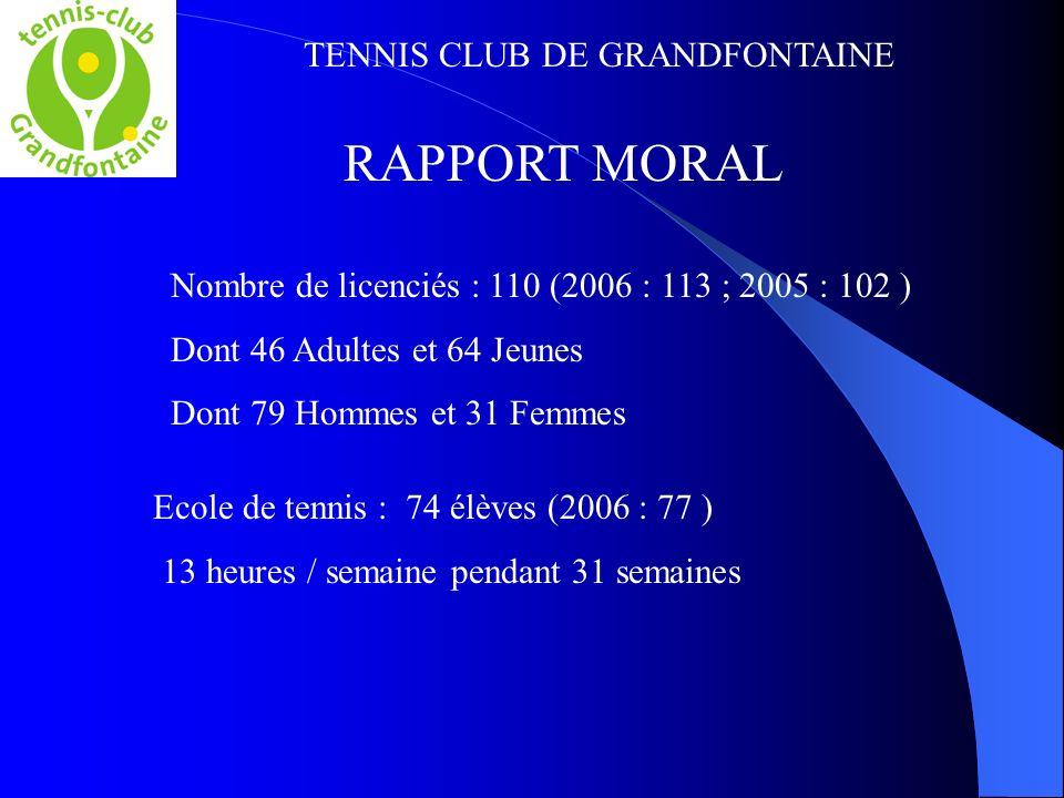 TENNIS CLUB DE GRANDFONTAINE RAPPORT MORAL Nombre de licenciés : 110 (2006 : 113 ; 2005 : 102 ) Dont 46 Adultes et 64 Jeunes Dont 79 Hommes et 31 Femmes Ecole de tennis : 74 élèves (2006 : 77 ) 13 heures / semaine pendant 31 semaines